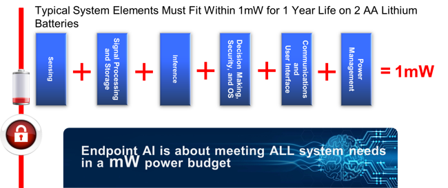 Endpoint AI mW power budget